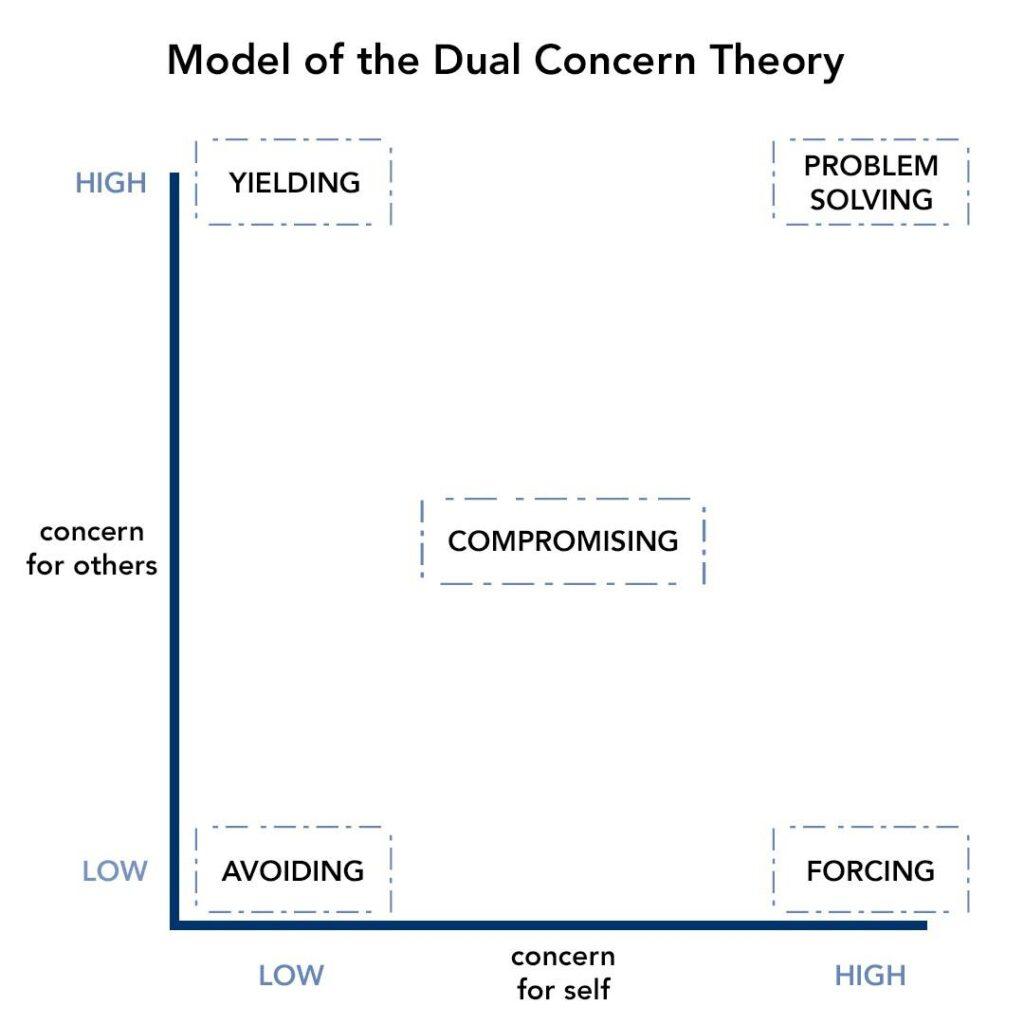 Modal of the dual concern theory nachnordosten