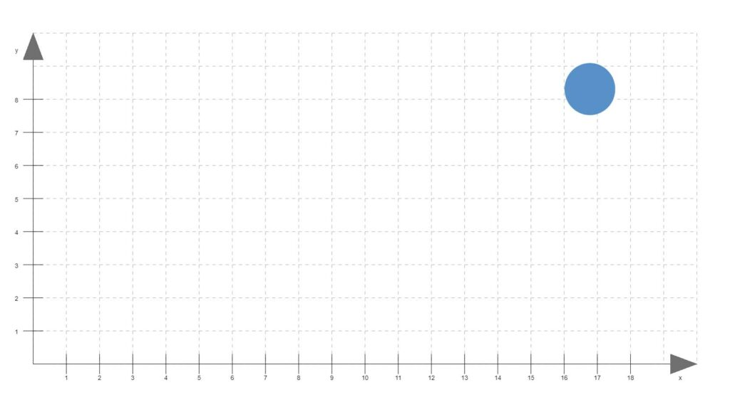 nachnordosten_koordinatensystem