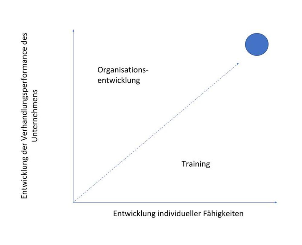 Grafik_Unternehmensentwicklung