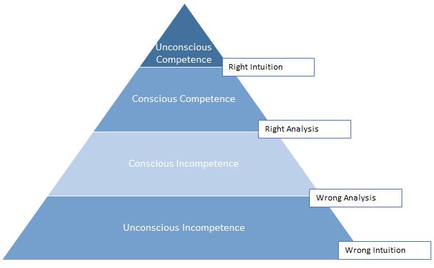 Eine grafische Darstellung der Kompetenzstufenentwicklung